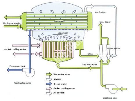 tubular fresh water generator tubular fresh water generator rh langemachinery com fresh water generator parts and functions pdf fresh water generator instruction manual